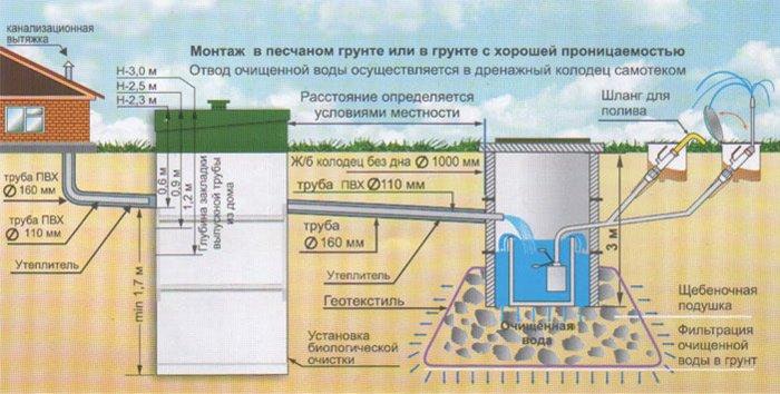 Схема дачной канализации с