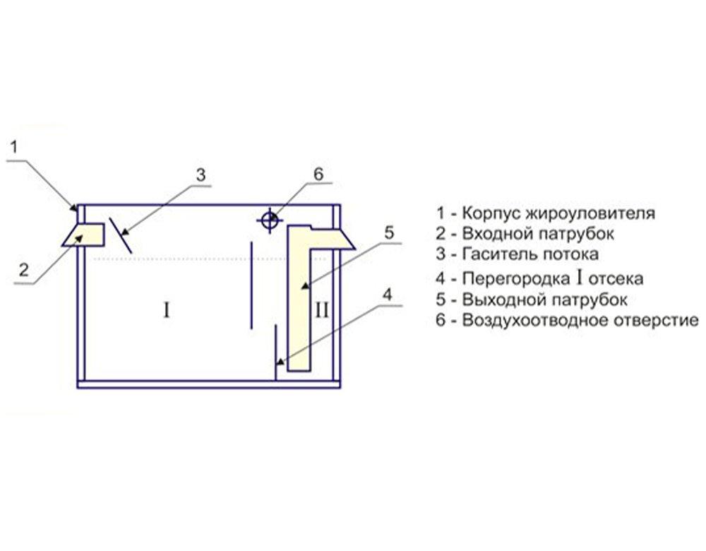 Схема жироуловителя под мойку